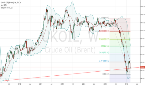 UKOIL: Brent Crude Resistance part 2: for 2015.03.19-23