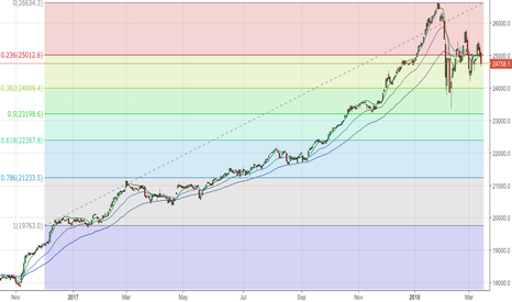 """DJI: The second and time I will say """"short"""""""