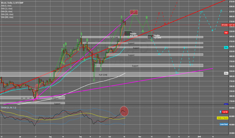 BTCUSD: Bitcoin Wave4 Correction in progress ready for breakout LONG