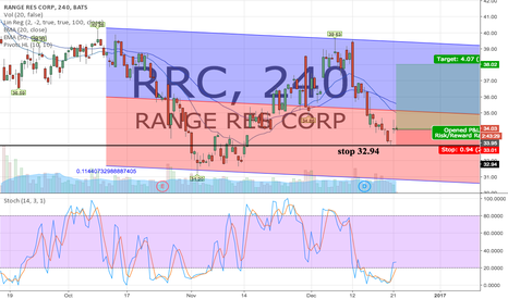 RRC: Entry 33.94 with a $1 stop