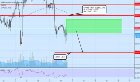 GBPUSD: GBPUSD SHORT 1.3169-1.3200 WITH STOPS 1.3250 FOR TARGET 1.3115