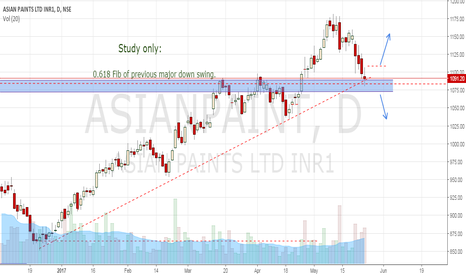 ASIANPAINT: Study only: Imp Fib and RSI40