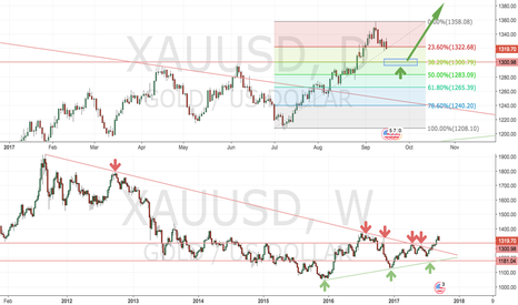 XAUUSD: Gold - strong support at 1300