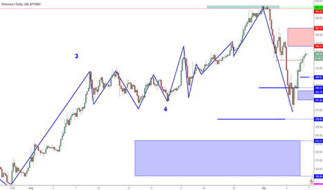 ETHUSD: ETHUSD Perspective And Levels: Lower High Limitations.