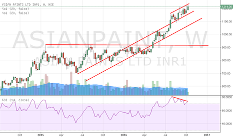 ASIANPAINT: Asian Paints - Weekly
