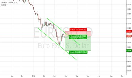 EURUSD: EURUSD Short...