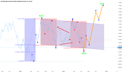 AUDNZD: AUDNZD LOOKING FOR 5 WAVES UP AFTER 3 WAVE CORRECTION IN WAVE 2B
