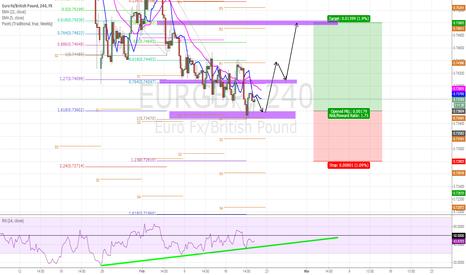 EURGBP: EURUSD_Short