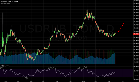 USDRUB_TOM: USDRUB upward again