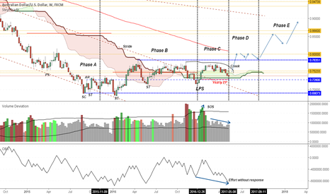 AUDUSD: AUDUSD Wyckoff Accumulation: Still waiting