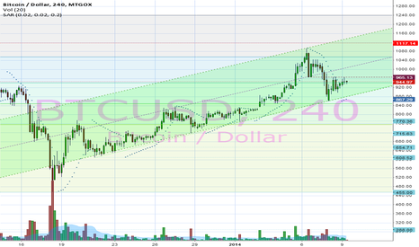BTCUSD: 4h chart, with upward trending channel since late december