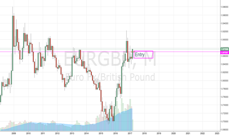 EURGBP: monthly insight