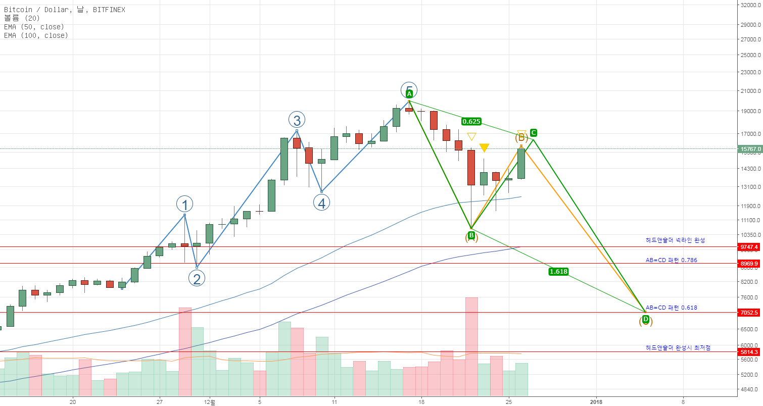 BTC/USD 7월 조정 패턴 적용