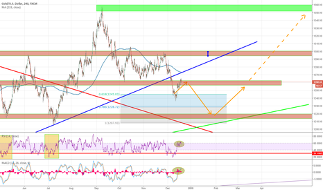 XAUUSD: GOLD Favoring another sell to 1220 area