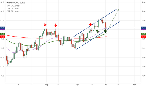 USOIL: Crude Oil view: Channel trade set up
