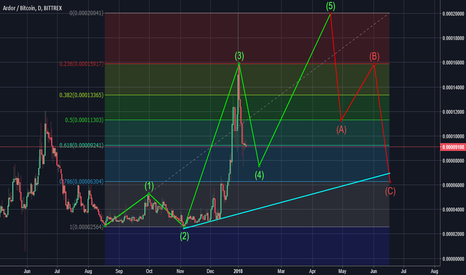 ARDRBTC: ARD/BTC Wavecount and correction