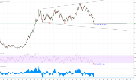 DXY: DXY Study
