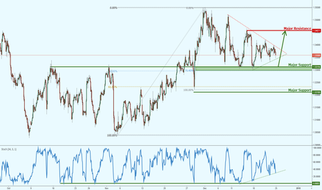 GBPUSD: GBPUSD lining up a possible bounce!