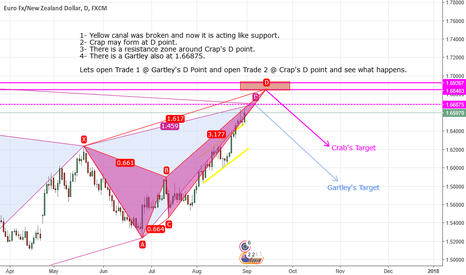 EURNZD: Mr Gartley sees a Crap and ask him for a drink in DOWNtown :)