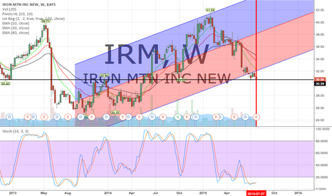 IRM: Added IRM to my watch list. Earnings