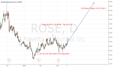 ROSE: ROSE : Long @ 51.3, SL @ 44, Tgt @ 67.5