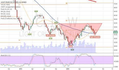 CL1!: Reverse head and shoulders forming