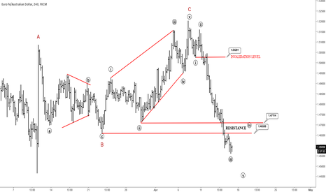 EURAUD: EURAUD: More Weakness Could Be In The Cards