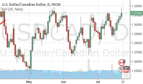 USDCAD: USDCAD - Always a loonie....