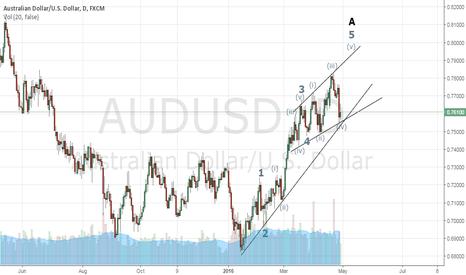 AUDUSD: Correction wave count