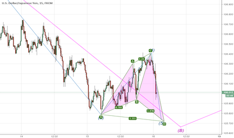 USDJPY: Extension Cypher