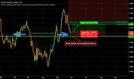 GBPUSD: Intraday Long position on GBP/USD