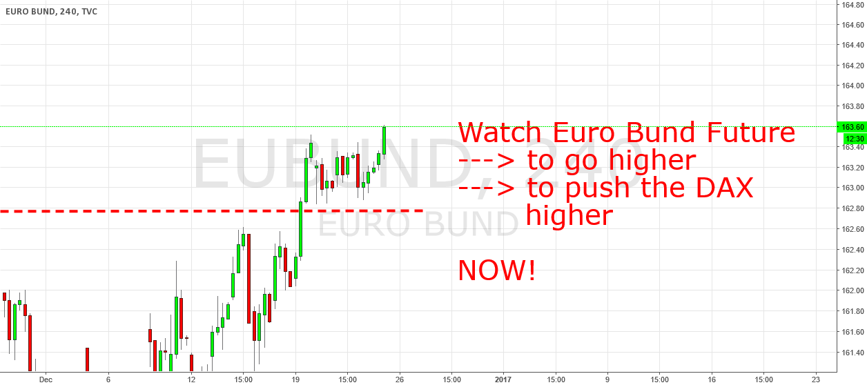 Euro Bund Future: Another Set Up