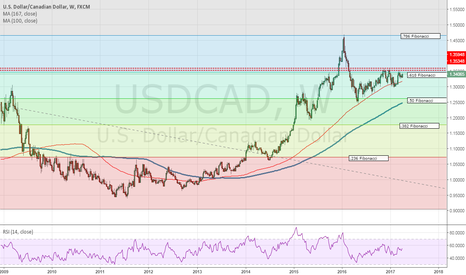 USDCAD: Where is USDCAD headed?