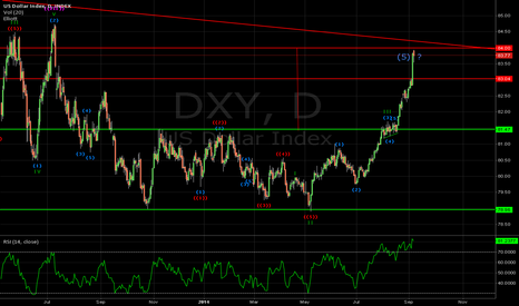 DXY: DXY is this a Top???