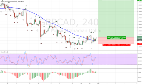 GBPCAD: Buy GBPCAD Signal