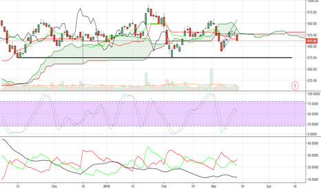 RELIANCE: SELL RELIANCE IND. TARGET 875 STOP LOSS 935