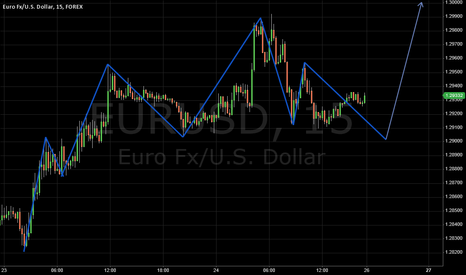 EURUSD: The next  view