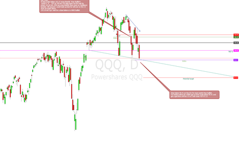 QQQ: QQQ more bearish than bullish