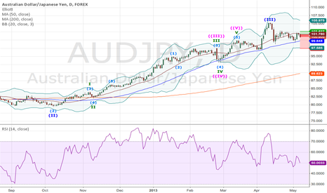 AUDJPY: AUDJPY, After the RBA Rate Cut