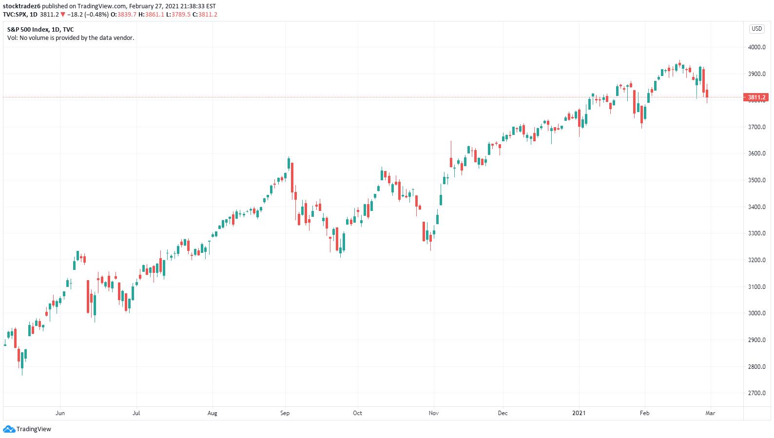 slr btc tradingview