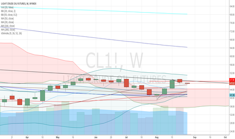 CL1!: 123 low fail?