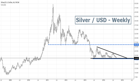 XAGUSD: Silver is testing again the 15 months Support Level