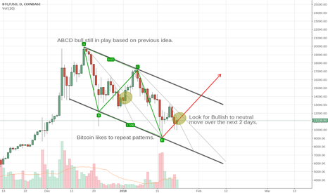 BTCUSD: BTC - Look for small bullish move here, over the next few days
