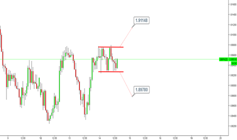 GBPNZD: GBPNZD / H1 / Rectangle
