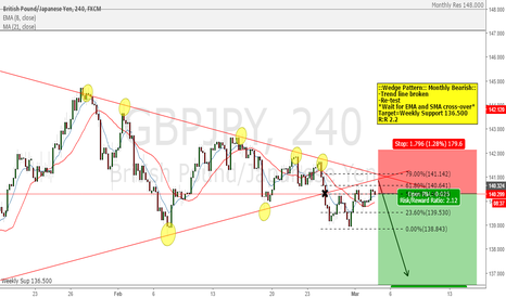 GBPJPY: GBP/JPY Short Coming Up!