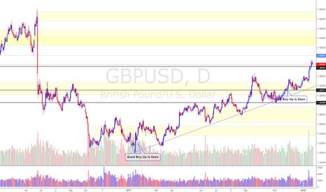 GBPUSD: GBP/USD (21/1/18) *Still Under Bullish Trend