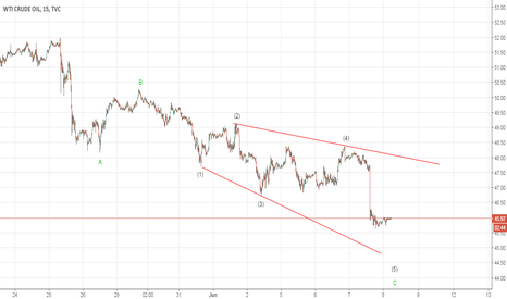 USOIL: Possible Expanding Diagonal in Crude Oil (Elliott Wave Analysis)