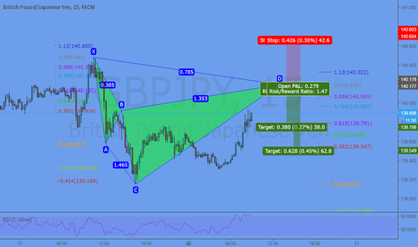 GBPJPY: Potential Cypher @ 140,19