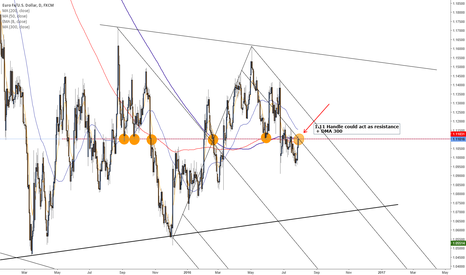 EURUSD: Still a Bear ?
