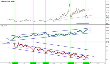 CL1!: Crude VS Bond/Yield - Has crude bottomed ?